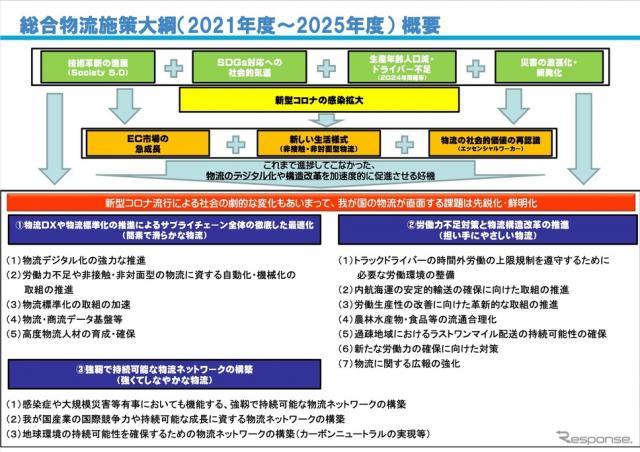 2021年度〜2025年度総合物流施策大綱の概要《資料提供 国土交通省》