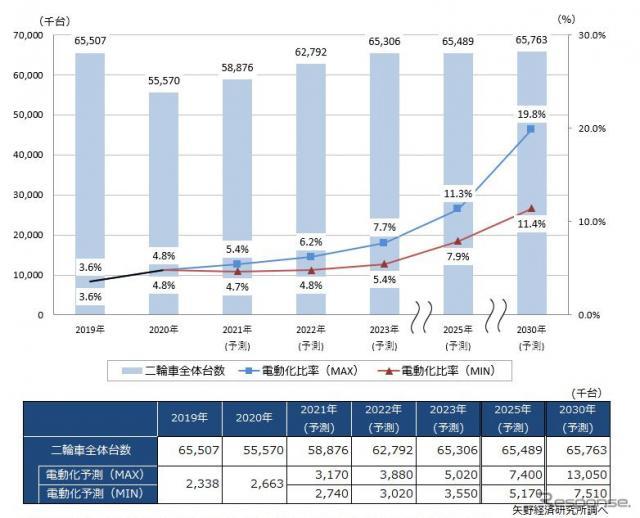 二輪車世界市場の推移と予測《図版提供 矢野経済研究所》