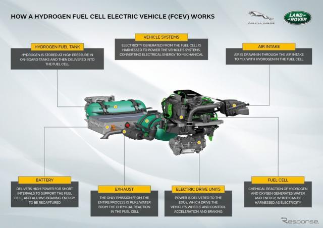 ランドローバー・ディフェンダー 新型の燃料電池プロトタイプ車のシステム《photo by Land Rover》