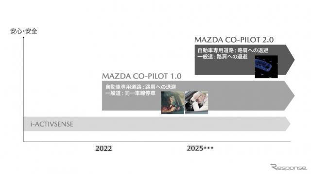 マツダ中期技術・商品方針説明会《資料提供 マツダ》