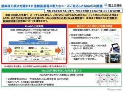 日本版MaaSの社会実装に取り組む地方公共団体 国交省が支援