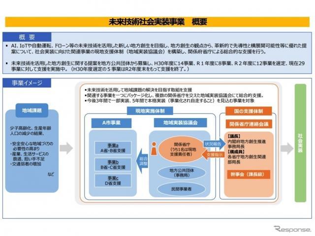 地方公共団体の自動運転サービス導入計画を支援を決めた未来技術社会実装事業の概要《資料提供 国交省》