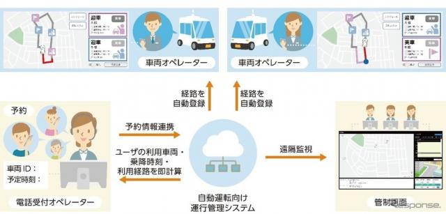 自動運転向け運行管理システムの概要《画像提供 KDDI》