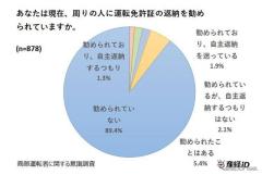 高齢者の免許返納は7.4%、9割が「勧められていない」と回答…産経新聞調べ