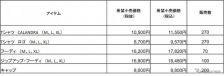 カプセル・コレクション価格表《写真提供 マセラティジャパン》