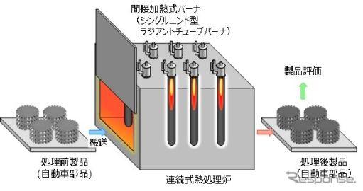 アイシン、自動車部品の製造で水素を活用する実証実験…カーボンニュートラル化