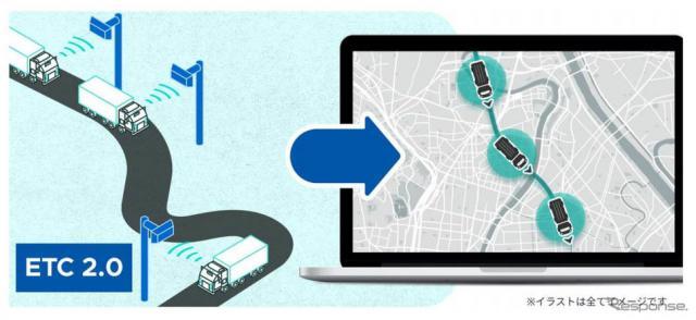 ETC2.0 システムを活用したサービスのイメージ図《図版提供 スマートドライブ》