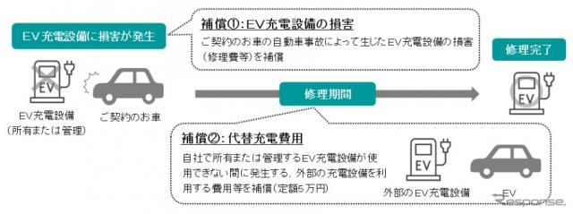EV充電設備損害補償特約《図版提供 三井住友海上火災保険》