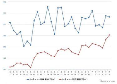 ガソリン価格上昇止まらず、九州・沖縄ではレギュラー160円突破