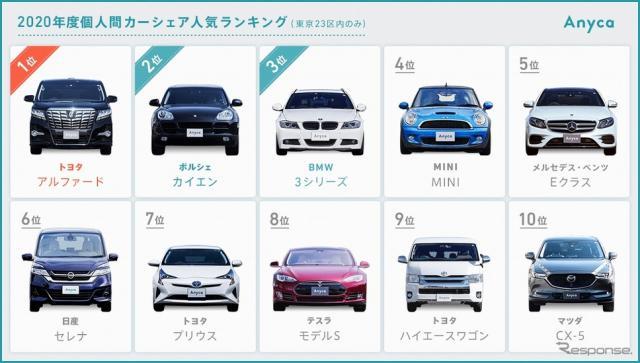 2020年度カーシェア人気車種ランキング《写真提供 DeNA SOMPO Mobility》