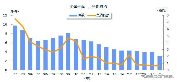 全国企業倒産件数の推移《図版提供 東京商工リサーチ》
