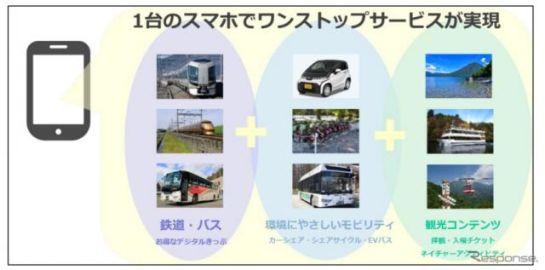 日光MaaS、環境省「自動車 CASE 活用による脱炭素型地域交通モデル構築支援事業」として採択