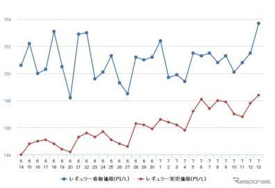 レギュラーガソリン、前週比0.5円高の158.0円…6週連続値上がり