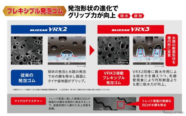 ブリヂストン・ブリザックVRX3:氷上ブレーキ性能アップで、しっかり止まる、曲がる。《資料提供 ブリヂストン》