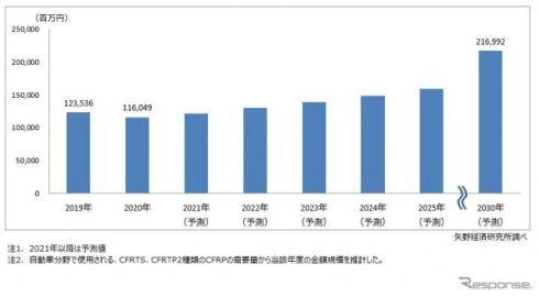 車載用CFRP世界市場、2030年には87%増の2169億に拡大---矢野経済予測