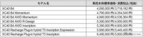 ボルボ XC40価格表《写真提供 ボルボ・カー・ジャパン》