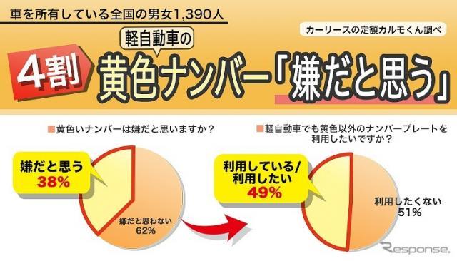 黄色いナンバーが「嫌だと思う」が38%《図版提供 ナイル》