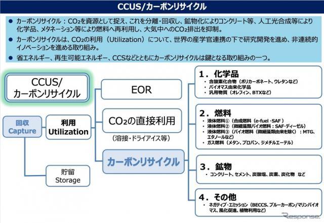 CCUS/カーボンリサイクル《資料提供 経済産業省》