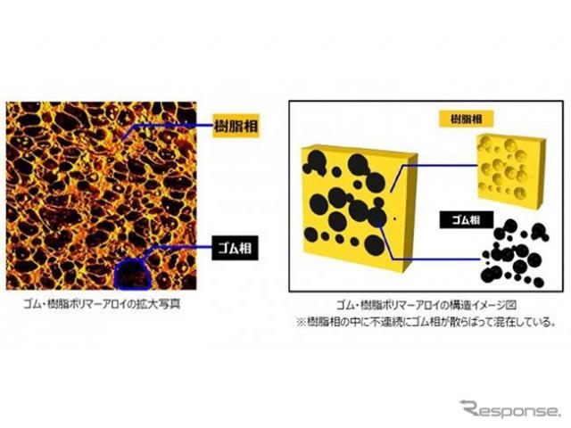 ゴム・樹脂ポリマーアロイの拡大写真(左)と構造イメージ図(右)《写真提供 横浜ゴム》