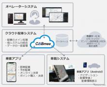 JVCケンウッド、次世代IoT配車システム「CABmee」が補助金対象のITツールに認定