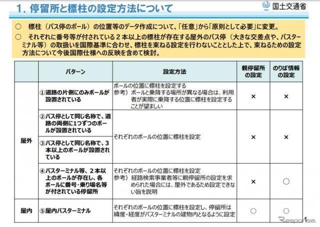 バス情報フォーマットの改訂内容の概要《画像提供 国土交通省》