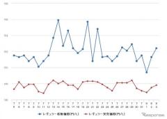 レギュラーガソリン、9週間ぶりの値下がり…0.2円安の158.2円