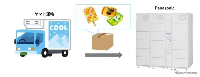 冷凍・冷蔵宅配ボックスの実証実験のイメージ《画像提供 東急不動産》