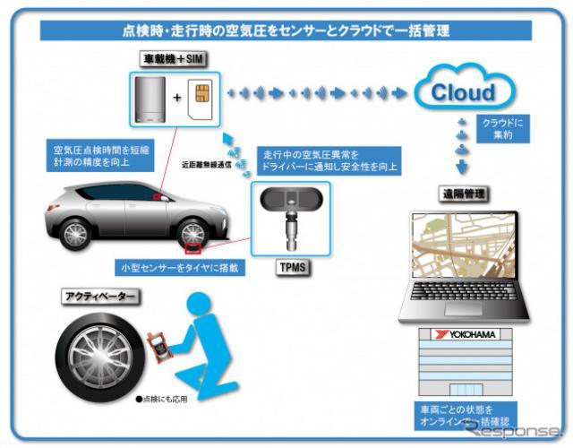 タイヤ空気圧の遠隔監視システム(TPRS)の実証実験イメージ《写真提供 横浜ゴム》
