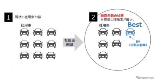 住友三井オートサービスと中国電力など5社、EVソリューションサービスで業務提携