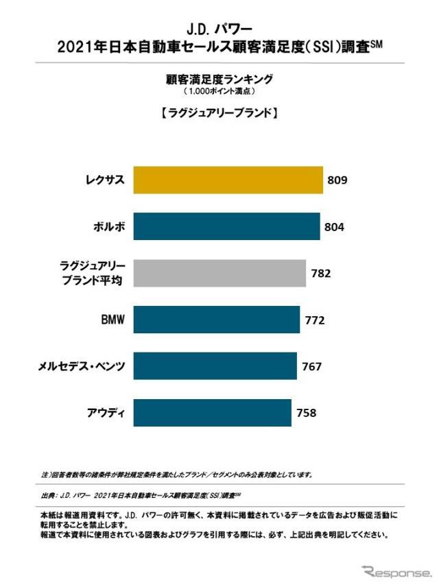 日本自動車セールス顧客満足度ランキング(ラグジュリーブランド)《図版提供 J.D. パワー ジャパン》