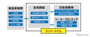 イナミックプライシング(価格変動制)を活用したEV充電サービス:実証のイメージ《画像提供 出光興産》
