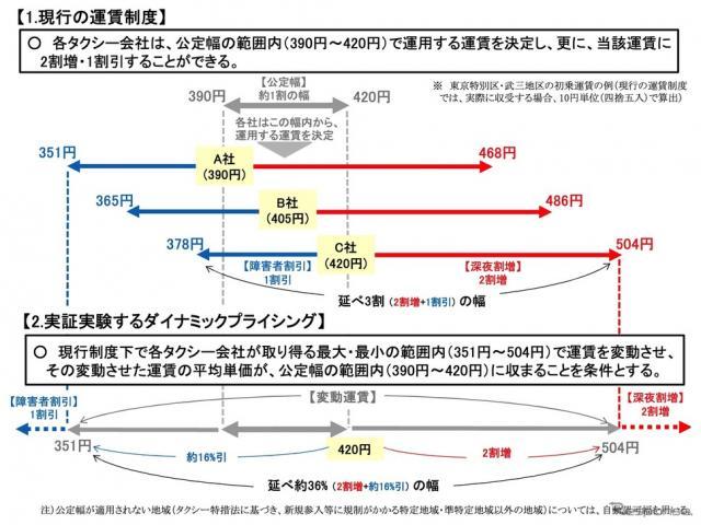 実証実験の運賃イメージ《画像提供 国交省》