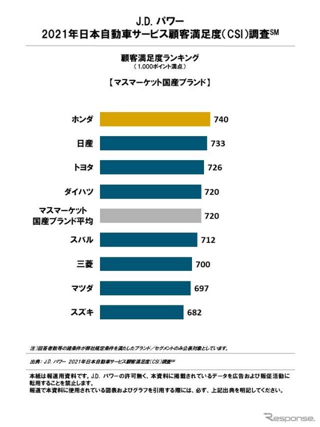 2021年日本自動車サービス満足度調査 顧客満足度ランキング(マスマーケット国産ブランド)《図版提供 J.D.パワージャパン》