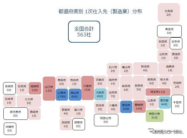 都道府県別1次仕入先(製造業)分布《図版提供 東京商工リサーチ》