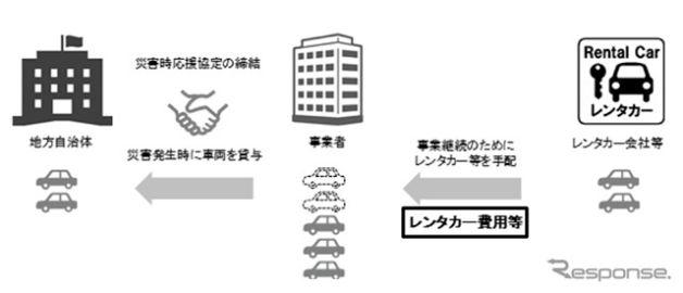 災害時応援協定による電動車貸与時のレンタカー費用を補償、三井住友海上が事業者向け自動車保険に新特約