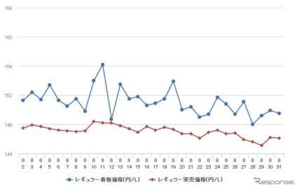 レギュラーガソリン、2週連続の値下がり…0.4円安の157.8円