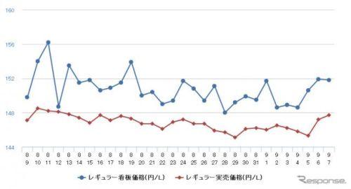 レギュラーガソリン、0.3円高の158.1円…3週間ぶりの値上がり