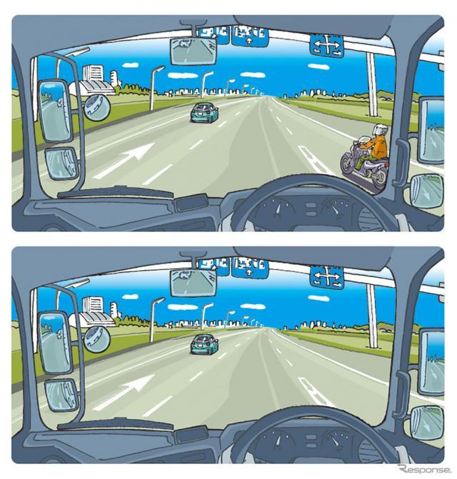 視野の右下に欠損があるドライバーの場合、前を見つめて走っていると、右下にいる二輪車の存在が、下段のイラストのように消えてしまう。(イラスト/手塚かつのり)《写真提供 岩貞るみこ》