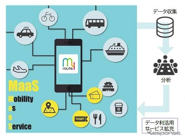 沖縄県で展開するMaaS社会実験のイメージ《画像提供 第一交通産業グループ》