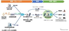ENEOS、燃料電池車向けCO2フリー水素供給へペトロナスと提携