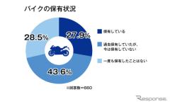 「3密回避」コロナ禍でバイクの利用増加