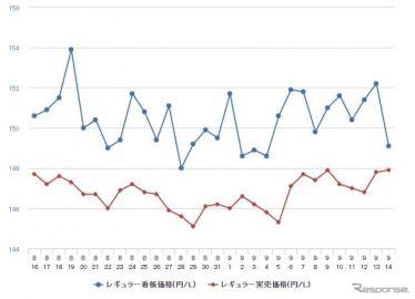 レギュラーガソリン、0.2円高の158.3円…2週連続の値上がり