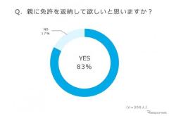 70歳以上の親を持つ人、8割以上が「免許を返納してほしい」
