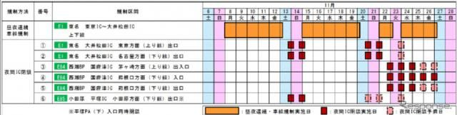 東名・東京IC-大井松田ICで集中工事 11月8日から