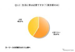 「生活に車は不要」都内在住の若者6割が回答、全国データと正反対の結果に