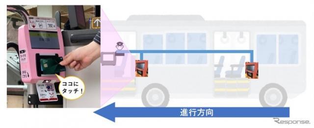 高野山内・山麓の路線バスに「Visaのタッチ決済」の実証実験(イメージ)《画像提供 ビザ・ワールドワイド・ジャパン》