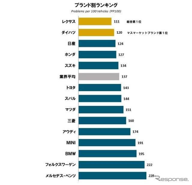 2021年 日本自動車初期品質調査 ブランド別ランキング《図版提供 J.D. パワー ジャパン》