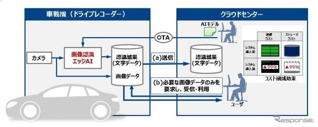 車両や歩行者などをリアルタイムで認識するAIを開発…デンソーテン