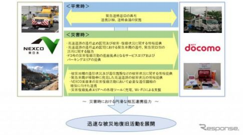 NEXCO東日本とドコモ、災害時の復旧活動で連携する協定を締結