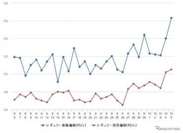 ガソリン高騰、レギュラーは約3年ぶりの160円到達…ハイオクは170円突破